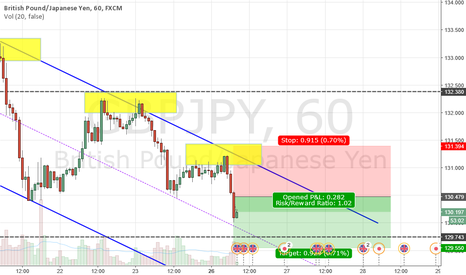 GBPJPY: Trading based on strength and weakness.