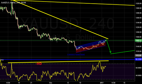 XAUUSD: sell for short time