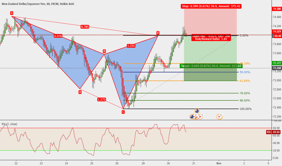 NZDJPY: NZDJPY 60m : Cypher completed
