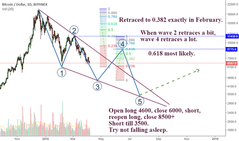 """BTCUSD: Can't wait any more XD Bored to death. """"Who called it 1rst"""" XD"""