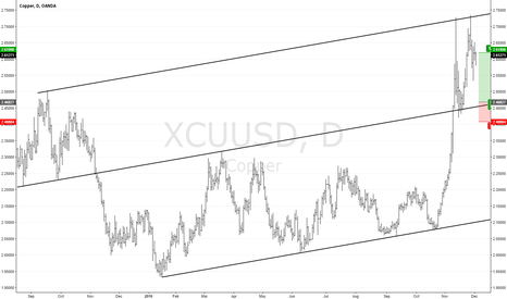 XCUUSD: XCUUSD (COPPER) D: In the sloped range