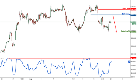USDCHF: USDCHF bouncing perfectly off support approaching profit target