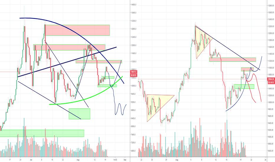 Trader botje11 — Trading Ideas & Charts — TradingView
