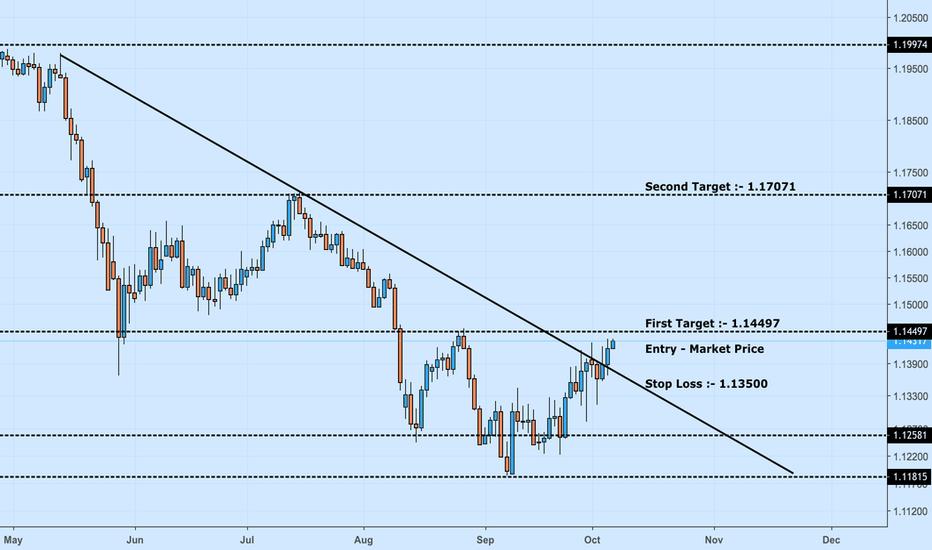EURCHF: Euro - Franc :- Bullish Trendline Breakout