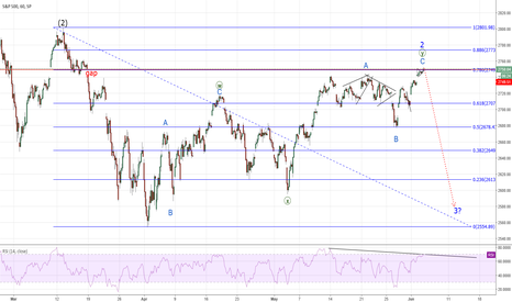 SPX: SPX- To fill the Gap? YES
