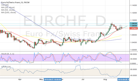 EURCHF: long entry on EURCHF