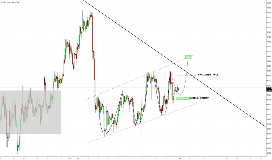 BTCUSD: BTC Curves and possible uptrend...