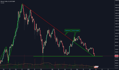 BTCUSD: What if the 1st triangle was the real triangle?