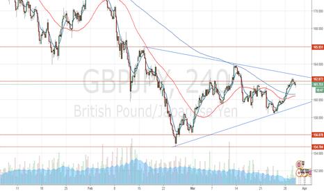 GBPJPY: GBPJPY Summary & Trade Setup