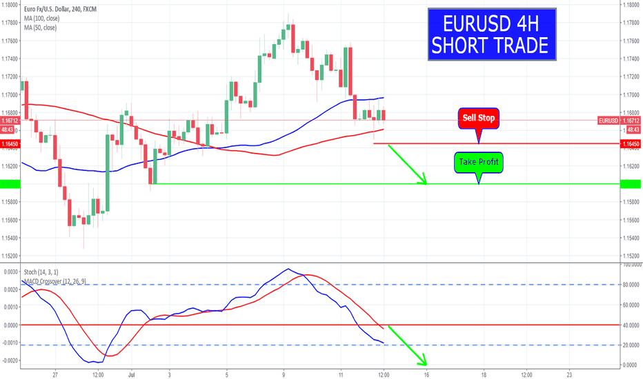 EURUSD: EURUSD 4H1.1605 Short Trade
