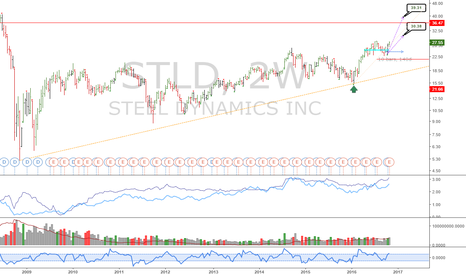 STLD: STLD: Massive uptrend in steel coming