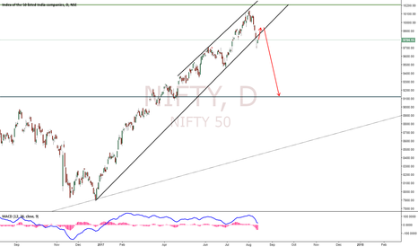 NIFTY: Nifty Forecasting - Potential Down Move
