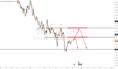 GBPAUD: Closed under weekly support - Further downside to be expected