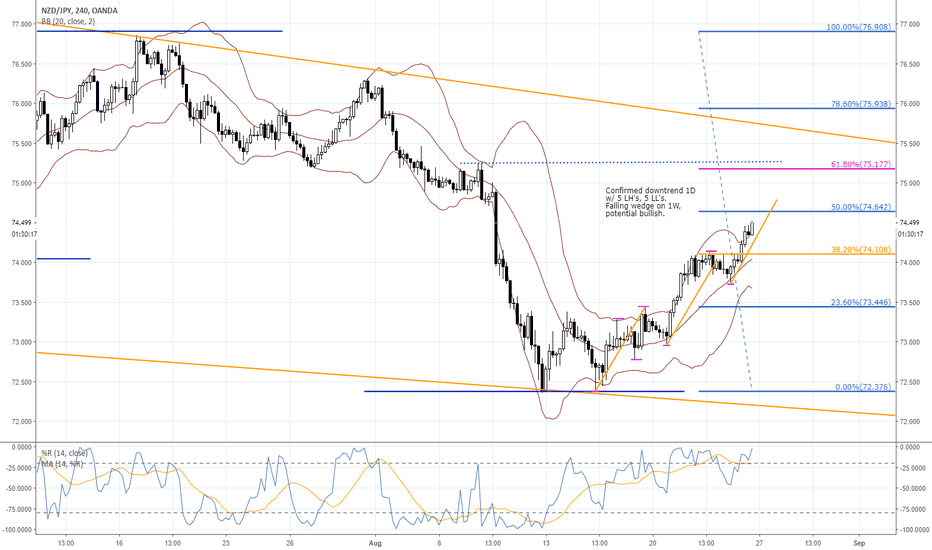 NZDJPY: NZDJPY short reversal on the 4H/1H may be nearing