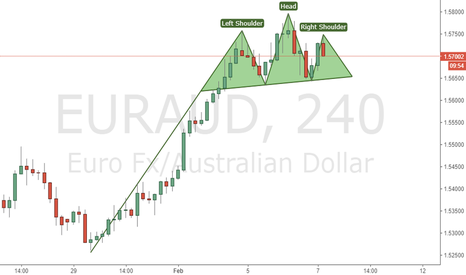 EURAUD: Head and Shoulder