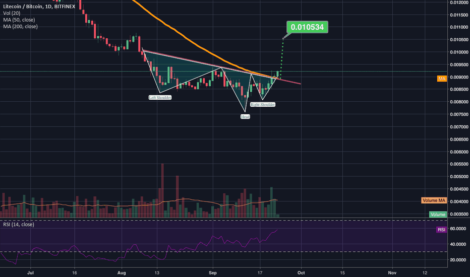 LTCBTC: Potential inverted h&s on litecoin to pay attention to