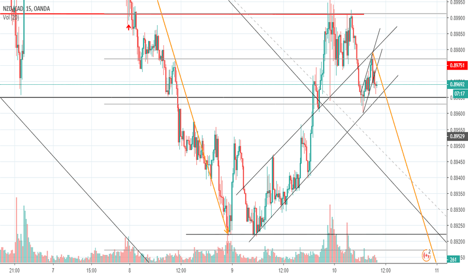 NZDCAD: Continue on the down side