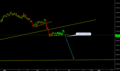 GBPCAD: GBPCAD Watchf for breakout.