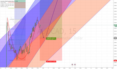 AUDCAD: Cup and Handle Aud/Cad