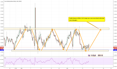EURAUD: Longer term one to watch