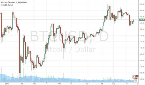 BTCUSD: Buy Bitcoin
