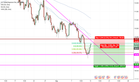 USDJPY: USDJPY - Short on Fib & Trendline