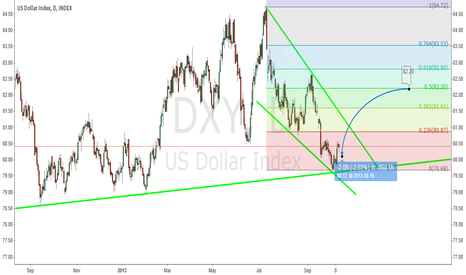 DXY: DXY /  D