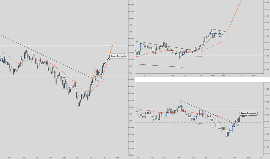 AUDCAD: AUDCAD long Daily/ 4 hour