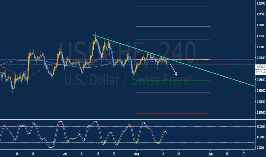USDCHF: Sell Opportunity