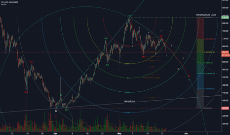 ETHUSD: ETH Correction Wave C and Fib Levels