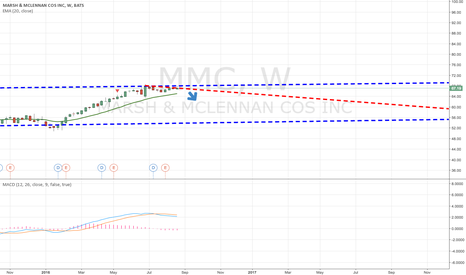 MMC: I believe MMC is a Short