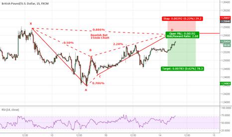 GBPUSD: GBPUSD Bearish Bat on the 15 Min Chart