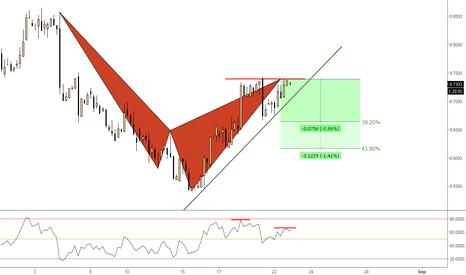GBPCNY: (4h) Bearish Cypher @ Divergence