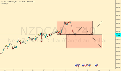 NZDCAD: can drop at the 2nd green line *UPDATE*