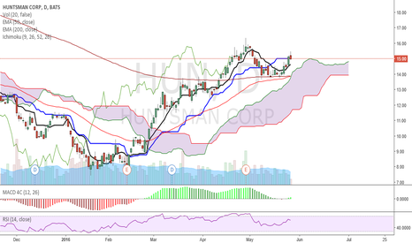 HUN: #HUN - EMA CROSS + BL CROSS CL ABOVE KUMO