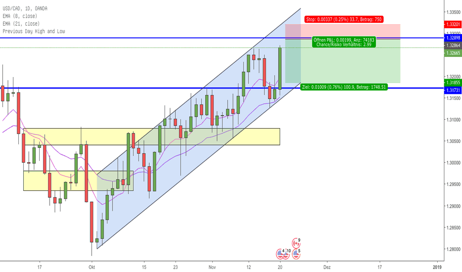 USDCAD: USDCAD sell bei 1.32850!