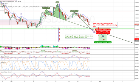 USDJPY: USD JPY Head and Shoulder - Short