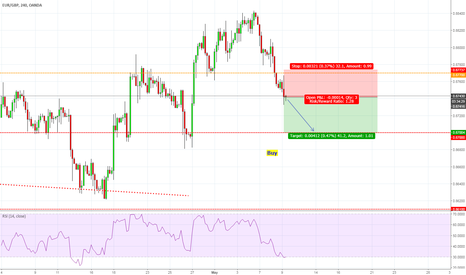EURGBP: Short Continuation to .87
