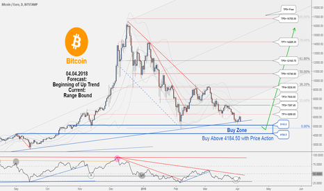 BTCEUR: BTCEUR , Don't miss this opportunity to buy....