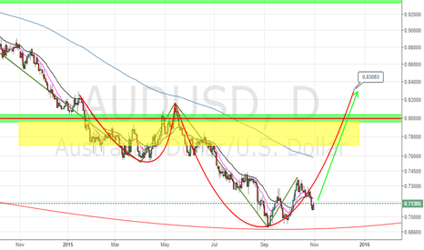 AUDUSD: AUDUSD LONG SET UP AND LEVELS