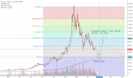 BTCUSD: Trading View お初♡