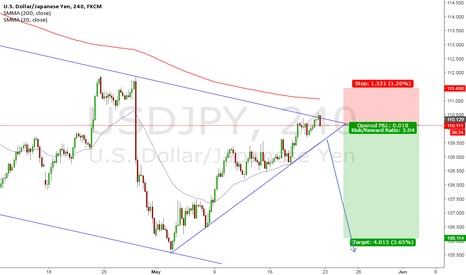 USDJPY: USD/JPY SHORT Setup forming!!