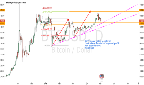 BTCUSD: BTC bullish now