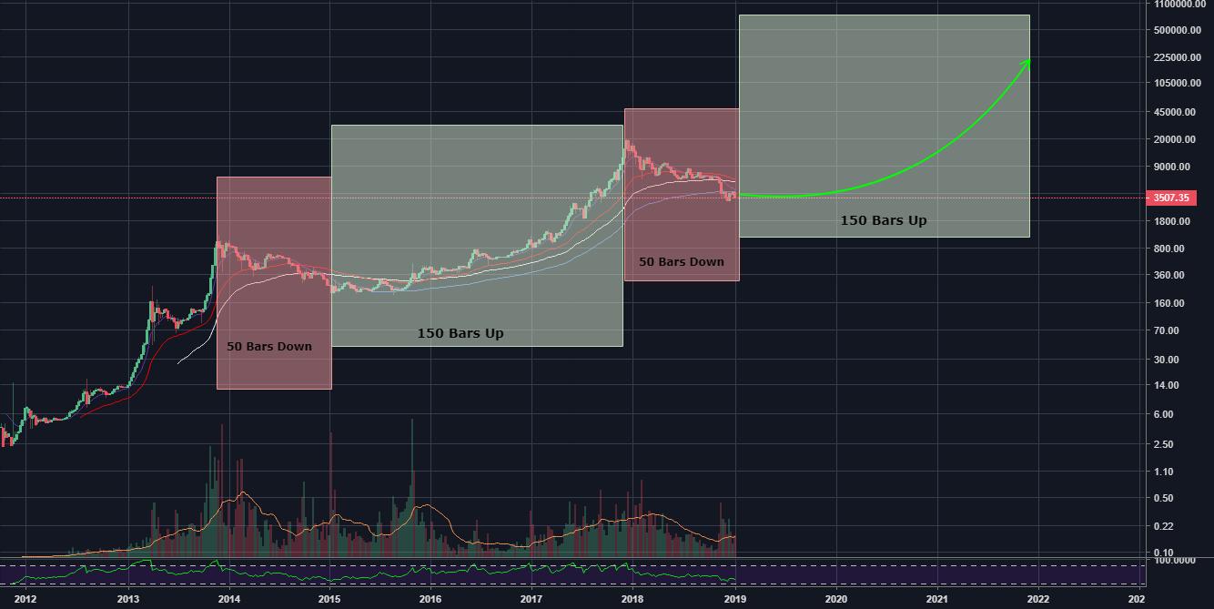 Neo usdt chart