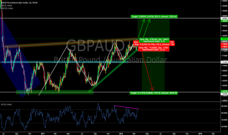 GBPAUD: Looking for the breakout in GBPAUD