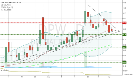 DPW: 8/19 spike poss. 2M share offering to meet NYSE req