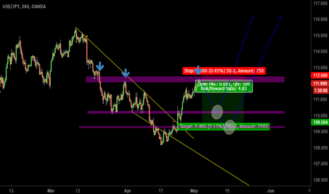 USDJPY: why not shorting the USDJPY