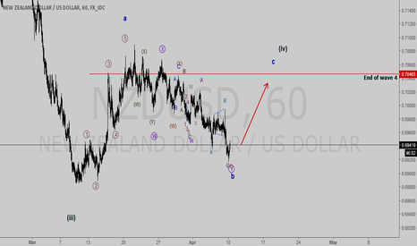 NZDUSD: going up with C