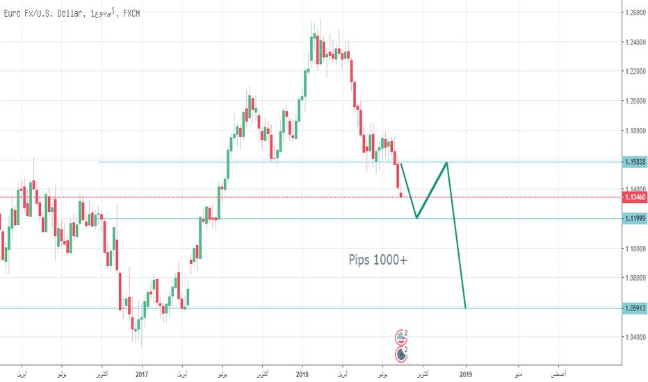 EURUSD: eurusd +1000 Pips بيع اليورودولار