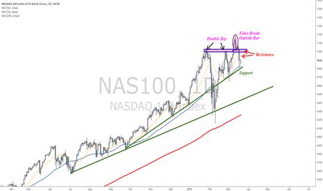NAS100: Nasdaq chart ahead of FOMC